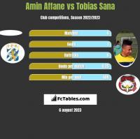 Amin Affane vs Tobias Sana h2h player stats