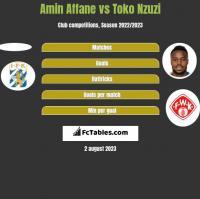 Amin Affane vs Toko Nzuzi h2h player stats