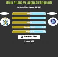 Amin Affane vs August Erlingmark h2h player stats