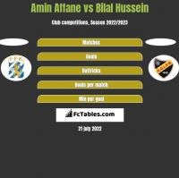 Amin Affane vs Bilal Hussein h2h player stats
