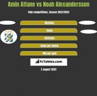 Amin Affane vs Noah Alexandersson h2h player stats