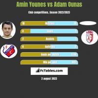 Amin Younes vs Adam Ounas h2h player stats