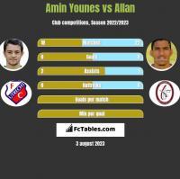 Amin Younes vs Allan h2h player stats