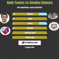 Amin Younes vs Amadou Diawara h2h player stats