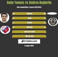 Amin Younes vs Andrea Beghetto h2h player stats