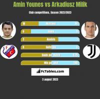 Amin Younes vs Arkadiusz Milik h2h player stats