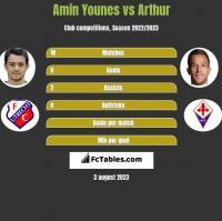 Amin Younes vs Arthur h2h player stats