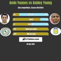 Amin Younes vs Ashley Young h2h player stats