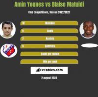 Amin Younes vs Blaise Matuidi h2h player stats