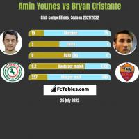 Amin Younes vs Bryan Cristante h2h player stats