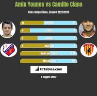 Amin Younes vs Camillo Ciano h2h player stats