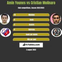 Amin Younes vs Cristian Molinaro h2h player stats