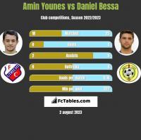 Amin Younes vs Daniel Bessa h2h player stats