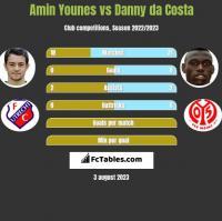Amin Younes vs Danny da Costa h2h player stats