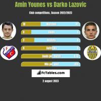 Amin Younes vs Darko Lazovic h2h player stats