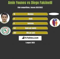 Amin Younes vs Diego Falcinelli h2h player stats