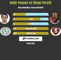 Amin Younes vs Diego Perotti h2h player stats