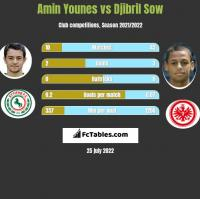 Amin Younes vs Djibril Sow h2h player stats