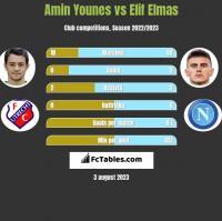 Amin Younes vs Elif Elmas h2h player stats