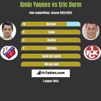 Amin Younes vs Eric Durm h2h player stats