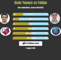 Amin Younes vs Fabian h2h player stats