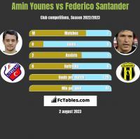 Amin Younes vs Federico Santander h2h player stats