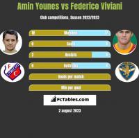 Amin Younes vs Federico Viviani h2h player stats