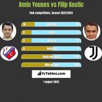 Amin Younes vs Filip Kostic h2h player stats