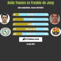 Amin Younes vs Frenkie de Jong h2h player stats
