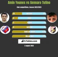 Amin Younes vs Gennaro Tutino h2h player stats
