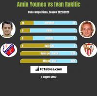 Amin Younes vs Ivan Rakitić h2h player stats