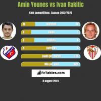 Amin Younes vs Ivan Rakitic h2h player stats