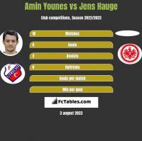 Amin Younes vs Jens Hauge h2h player stats