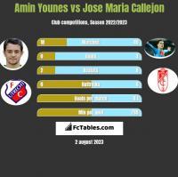 Amin Younes vs Jose Maria Callejon h2h player stats