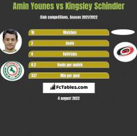 Amin Younes vs Kingsley Schindler h2h player stats