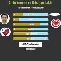 Amin Younes vs Kristijan Jakic h2h player stats