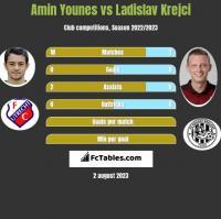 Amin Younes vs Ladislav Krejci h2h player stats