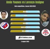 Amin Younes vs Lorenzo Insigne h2h player stats