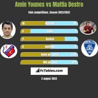 Amin Younes vs Mattia Destro h2h player stats