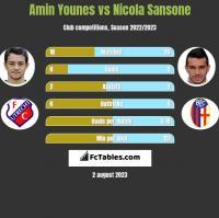 Amin Younes vs Nicola Sansone h2h player stats