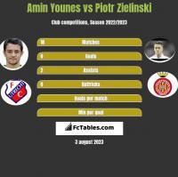 Amin Younes vs Piotr Zieliński h2h player stats