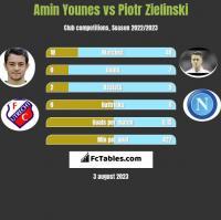 Amin Younes vs Piotr Zielinski h2h player stats