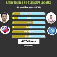 Amin Younes vs Stanislav Lobotka h2h player stats
