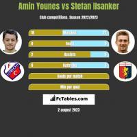 Amin Younes vs Stefan Ilsanker h2h player stats