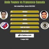 Amin Younes vs Francesco Cassata h2h player stats