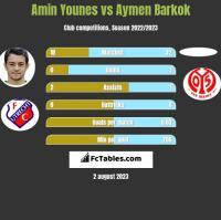 Amin Younes vs Aymen Barkok h2h player stats