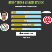 Amin Younes vs Ajdin Hrustic h2h player stats