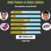 Amin Younes vs Dejan Ljubicic h2h player stats