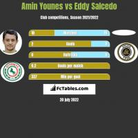 Amin Younes vs Eddy Salcedo h2h player stats