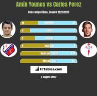 Amin Younes vs Carles Perez h2h player stats